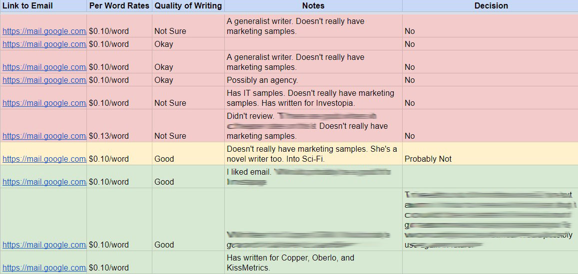 evaluating writers